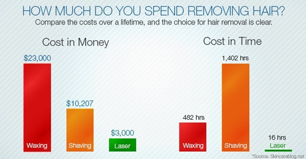 All You Need To Know About Laser Hair Removal Cost